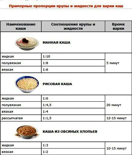 Пшеничная каша пропорции воды и крупы