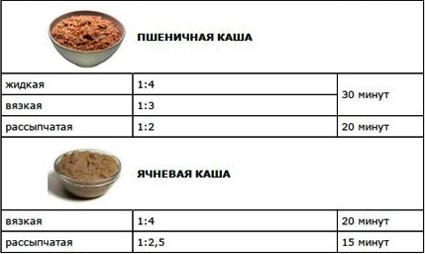 Постный стол как готовить кашу в Пост 4