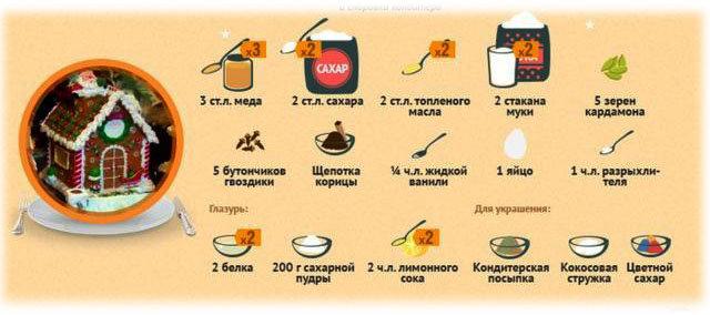 Кулинарный мастер класс Пряничный домик рецепт теста 1