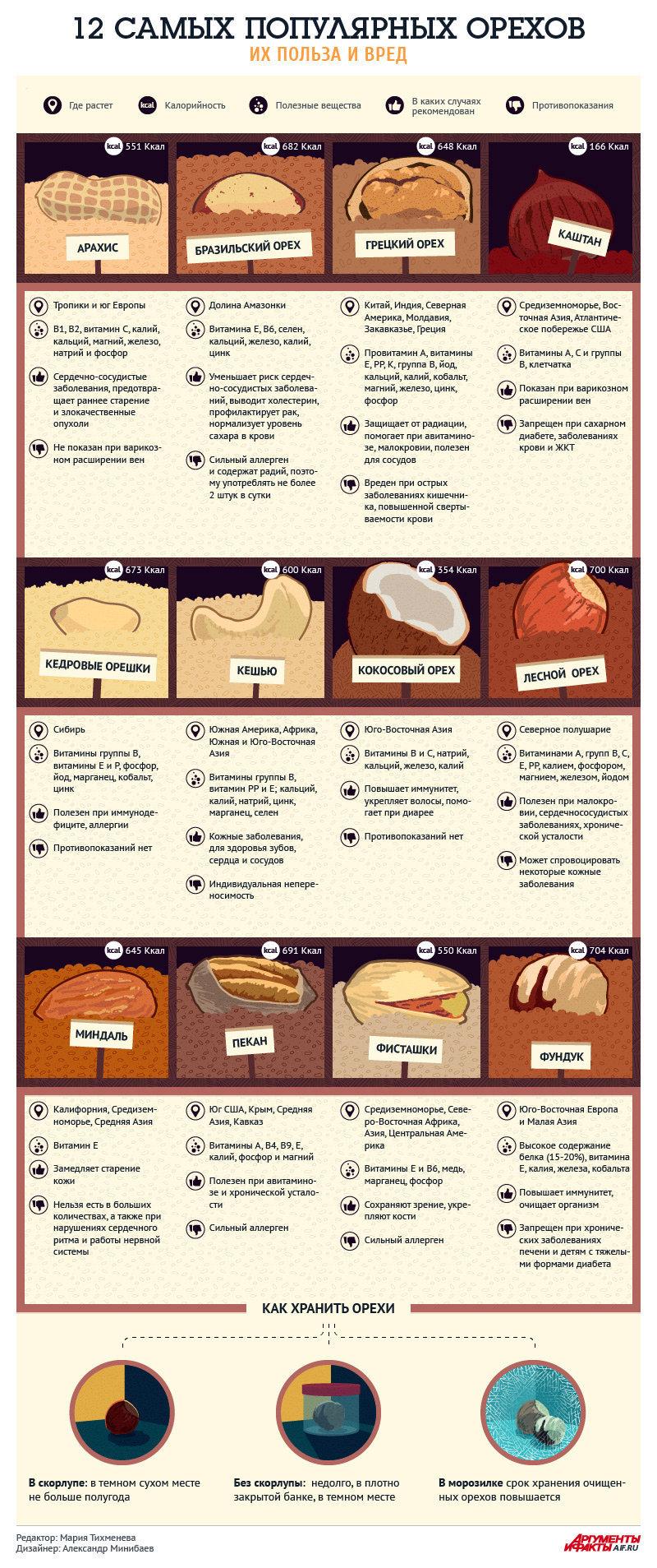 В таблице показаны важнейшие сорта орехов