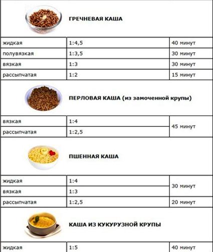 Постный стол как готовить кашу в Пост 3