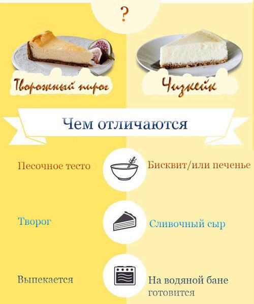 Чем отличаются друг от друга творожный пирог - чизкейк