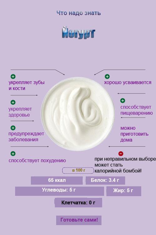 Почему йогурт полезен
