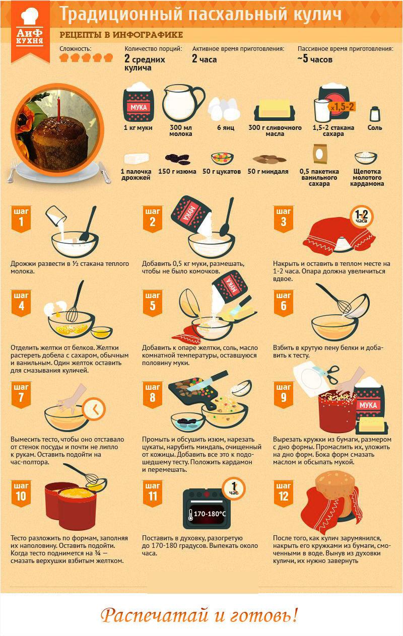 Рецепты куличей в инфографике - распечатай и готовь!