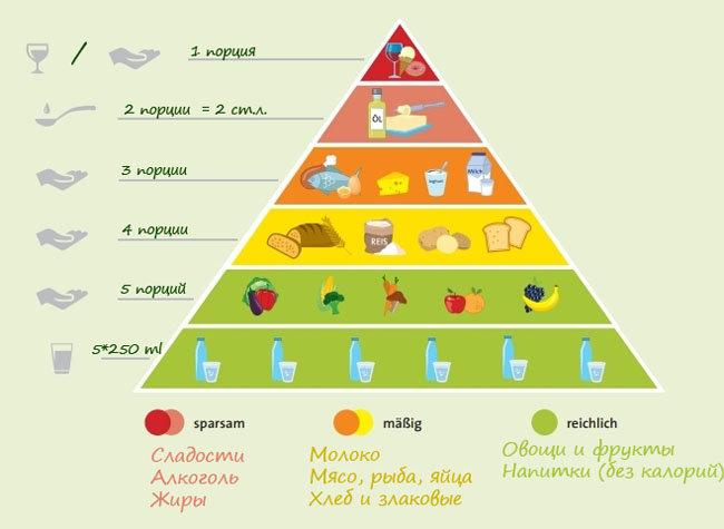 Список продуктов при сахарном диабете. Таблица