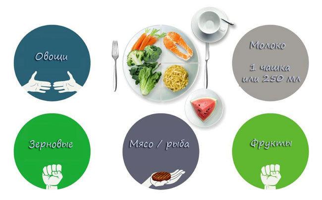 порции в пищевой пирамиде
