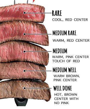 Прожарка мяса 2